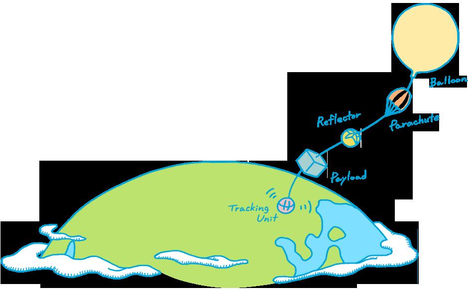 成層圏気球のイメージ